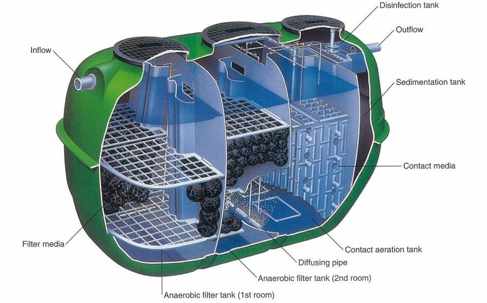 septic tank care