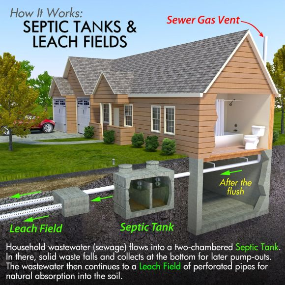 sepic tank systems riverside